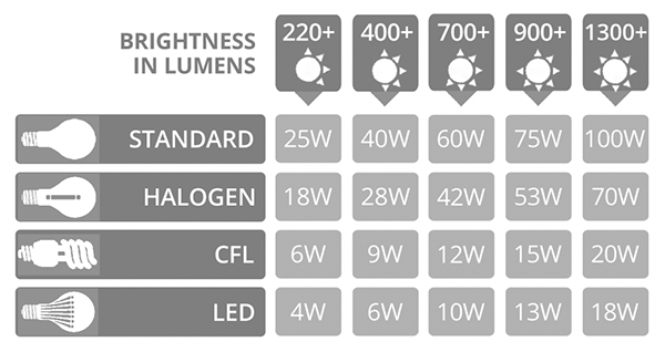 12W Epistar LED Downlight Kit